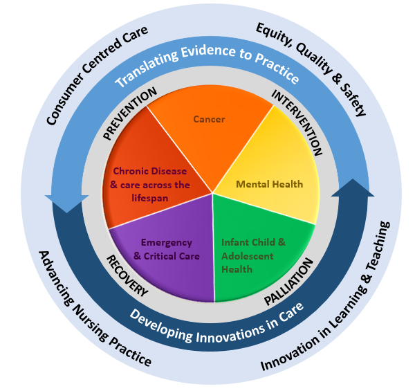 Research as the cornerstone of excellent nursing practice