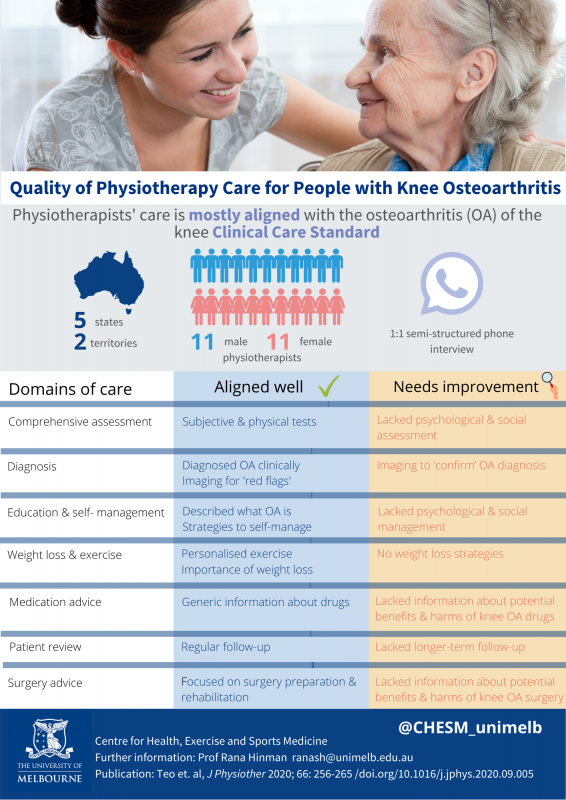 Aus Knee OA Clinical Care Standard physiotherapy experience Research